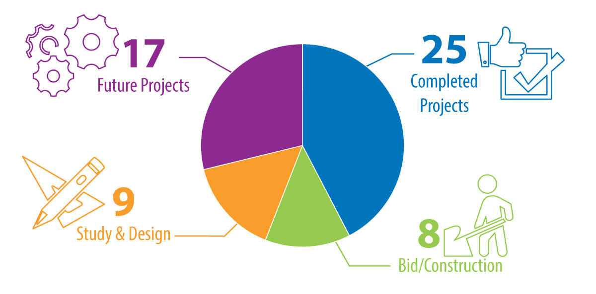 Projects pie chart graphic